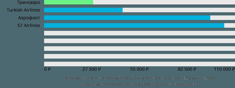 Динамика цен в зависимости от авиакомпании, совершающей перелет из Иркутска в Шарм-эль-Шейх