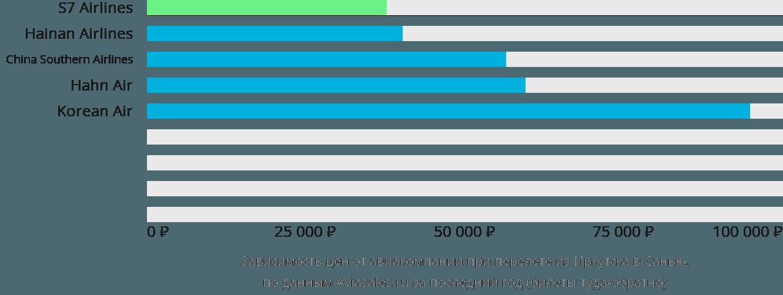 Динамика цен в зависимости от авиакомпании, совершающей перелет из Иркутска в Санью
