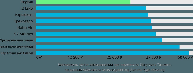 Динамика цен в зависимости от авиакомпании, совершающей перелет из Иркутска в Ташкент