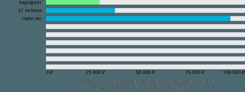 Динамика цен в зависимости от авиакомпании, совершающей перелет из Иркутска в Тиват