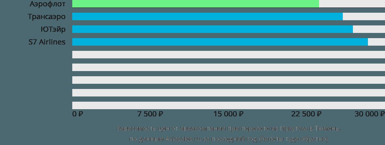 Динамика цен в зависимости от авиакомпании, совершающей перелет из Иркутска в Тюмень