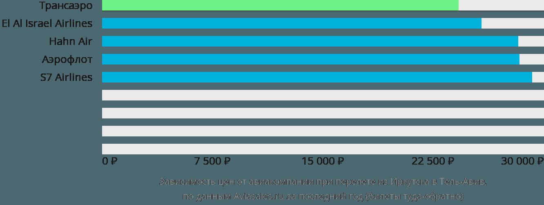 Динамика цен в зависимости от авиакомпании, совершающей перелет из Иркутска в Тель-Авив