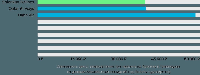 Динамика цен в зависимости от авиакомпании, совершающей перелет из Иркутска в Тривандрам