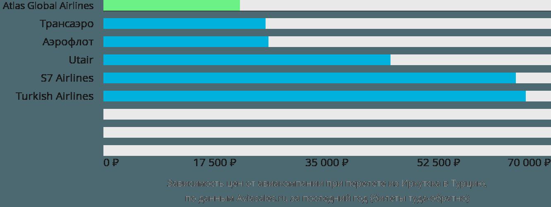 Динамика цен в зависимости от авиакомпании, совершающей перелет из Иркутска в Турцию