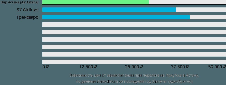 Динамика цен в зависимости от авиакомпании, совершающей перелет из Иркутска в Астану