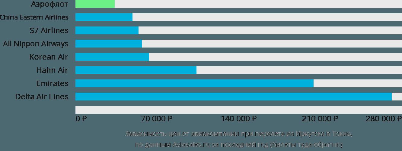 Динамика цен в зависимости от авиакомпании, совершающей перелет из Иркутска в Токио