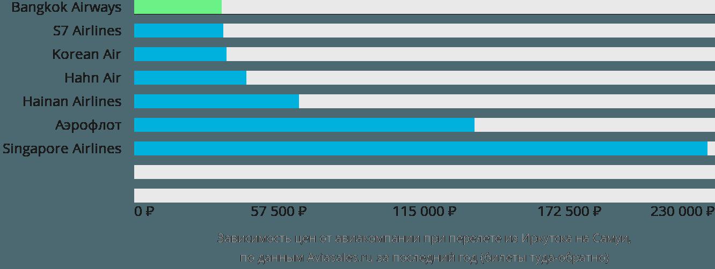Динамика цен в зависимости от авиакомпании, совершающей перелет из Иркутска на Самуи
