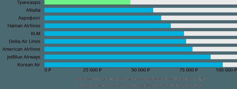 Динамика цен в зависимости от авиакомпании, совершающей перелет из Иркутска в США