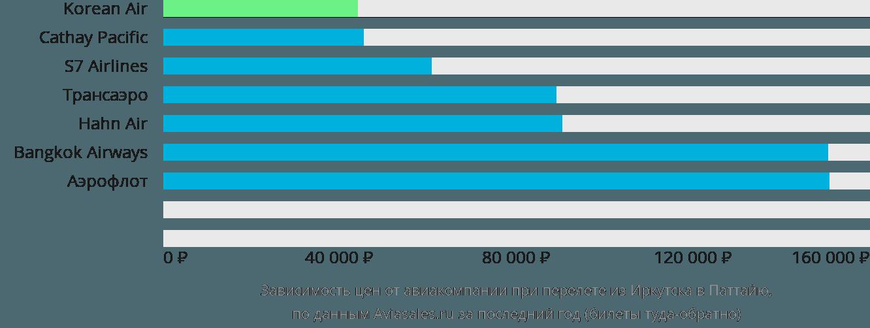 Динамика цен в зависимости от авиакомпании, совершающей перелет из Иркутска в Паттайю