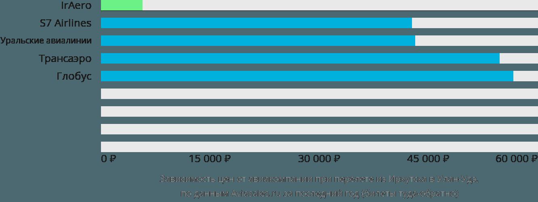 Динамика цен в зависимости от авиакомпании, совершающей перелет из Иркутска в Улан-Удэ