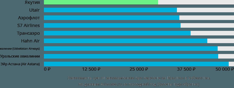 Динамика цен в зависимости от авиакомпании, совершающей перелёт из Иркутска в Узбекистан
