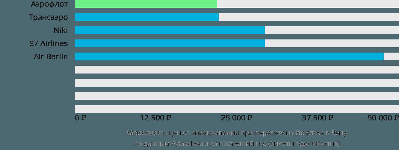 Динамика цен в зависимости от авиакомпании, совершающей перелет из Иркутска в Вену