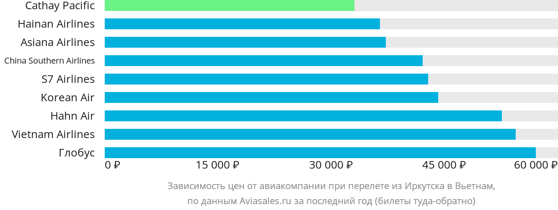 Динамика цен в зависимости от авиакомпании, совершающей перелет из Иркутска в Вьетнам