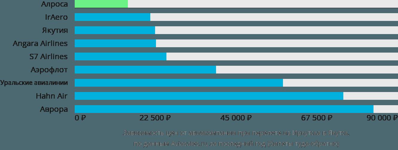 Динамика цен в зависимости от авиакомпании, совершающей перелет из Иркутска в Якутск
