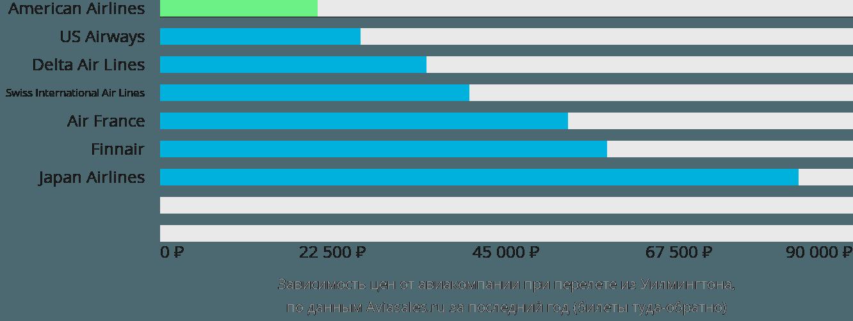 Динамика цен в зависимости от авиакомпании, совершающей перелет из Уилмингтона