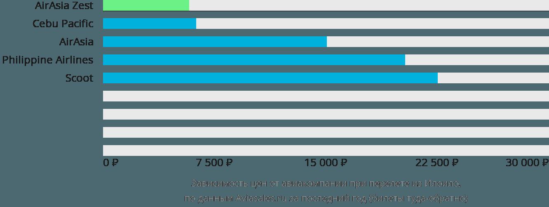 Динамика цен в зависимости от авиакомпании, совершающей перелет из Илоило
