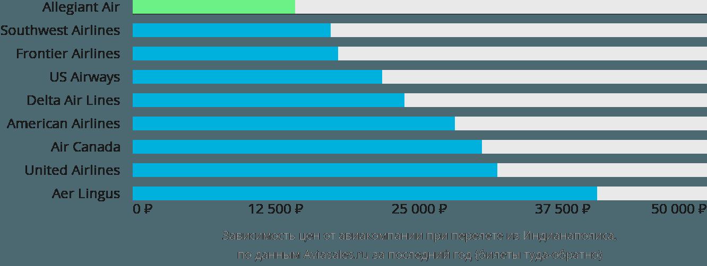 Динамика цен в зависимости от авиакомпании, совершающей перелет из Индианаполиса
