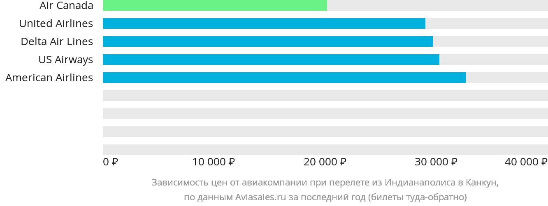 Динамика цен в зависимости от авиакомпании, совершающей перелет из Индианаполиса в Канкун