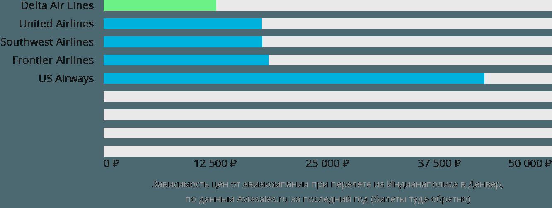 Динамика цен в зависимости от авиакомпании, совершающей перелет из Индианаполиса в Денвер