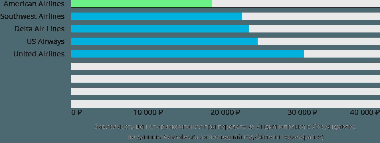 Динамика цен в зависимости от авиакомпании, совершающей перелет из Индианаполиса в Лос-Анджелес