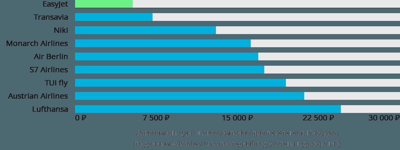 Динамика цен в зависимости от авиакомпании, совершающей перелет из Инсбрука