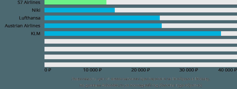 Динамика цен в зависимости от авиакомпании, совершающей перелет из Инсбрука в Москву