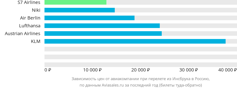Динамика цен в зависимости от авиакомпании, совершающей перелёт из Инсбрука в Россию