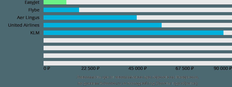 Динамика цен в зависимости от авиакомпании, совершающей перелет из Инвернесса