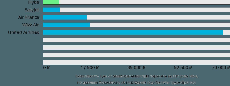 Динамика цен в зависимости от авиакомпании, совершающей перелет из Острова Мэн