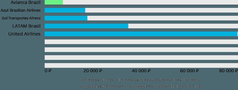 Динамика цен в зависимости от авиакомпании, совершающей перелет из Ильеуса