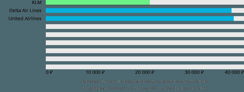 Динамика цен в зависимости от авиакомпании, совершающей перелет из Уиллистона