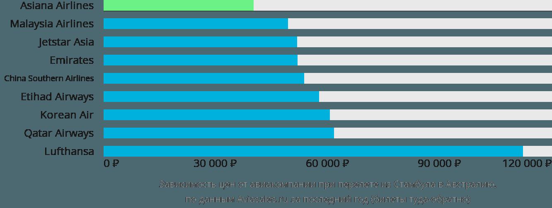 Динамика цен в зависимости от авиакомпании, совершающей перелёт из Стамбула в Австралию