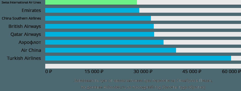 Динамика цен в зависимости от авиакомпании, совершающей перелет из Стамбула в Пекин