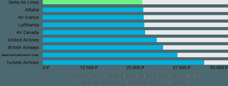 Динамика цен в зависимости от авиакомпании, совершающей перелет из Стамбула в Бостон