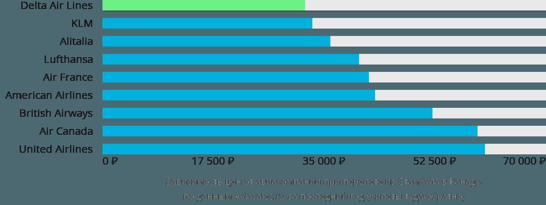 Динамика цен в зависимости от авиакомпании, совершающей перелет из Стамбула в Канаду