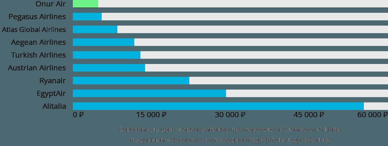 Динамика цен в зависимости от авиакомпании, совершающей перелет из Стамбула на Кипр