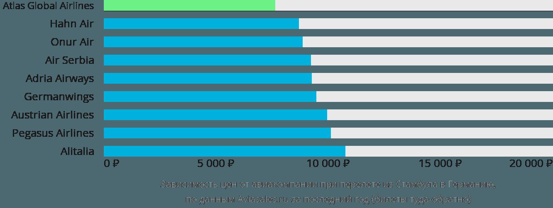 Динамика цен в зависимости от авиакомпании, совершающей перелёт из Стамбула в Германию