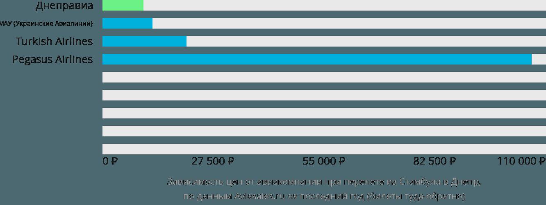 Динамика цен в зависимости от авиакомпании, совершающей перелет из Стамбула в Днепр