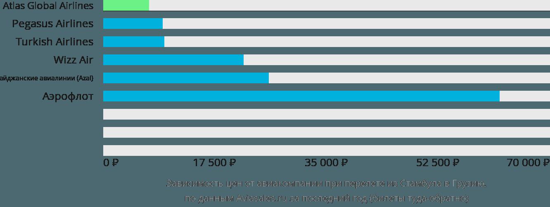 Динамика цен в зависимости от авиакомпании, совершающей перелет из Стамбула в Грузию