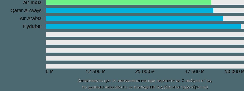 Динамика цен в зависимости от авиакомпании, совершающей перелет из Стамбула в Гоа