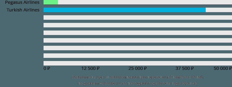 Динамика цен в зависимости от авиакомпании, совершающей перелет из Стамбула в Хатай