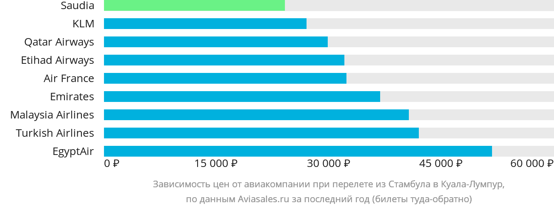 Динамика цен в зависимости от авиакомпании, совершающей перелет из Стамбула в Куала-Лумпур