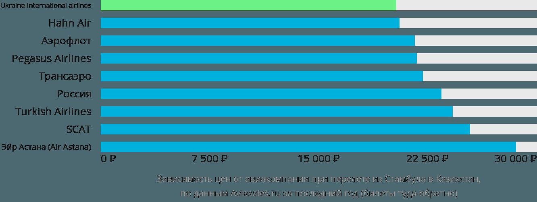 Динамика цен в зависимости от авиакомпании, совершающей перелет из Стамбула в Казахстан