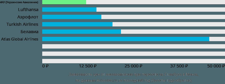 Динамика цен в зависимости от авиакомпании, совершающей перелет из Стамбула в Минск