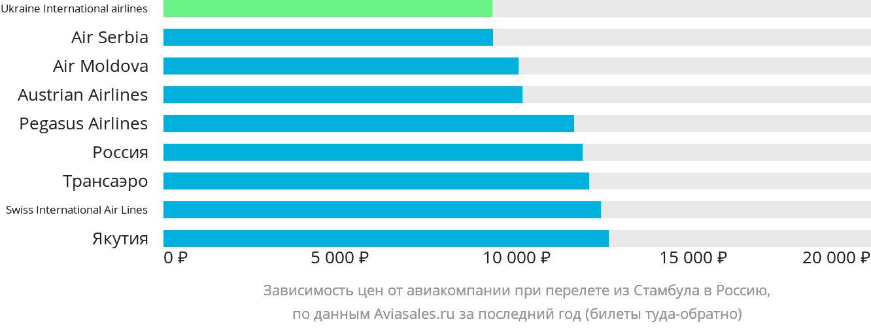 Динамика цен в зависимости от авиакомпании, совершающей перелет из Стамбула в Россию