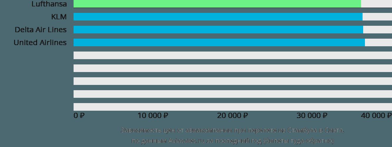 Динамика цен в зависимости от авиакомпании, совершающей перелет из Стамбула в Сиэтл