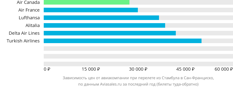 Динамика цен в зависимости от авиакомпании, совершающей перелет из Стамбула в Сан-Франциско