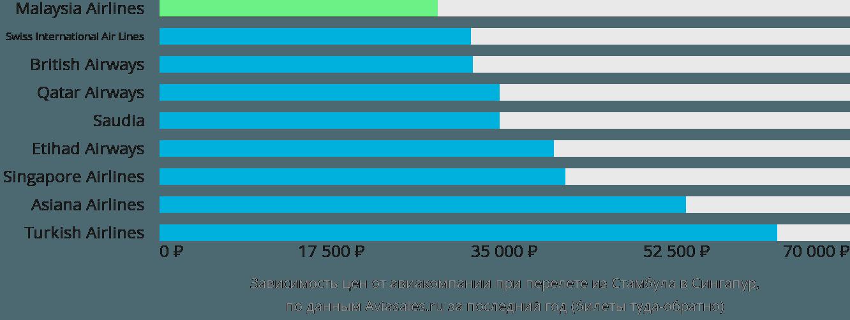 Динамика цен в зависимости от авиакомпании, совершающей перелет из Стамбула в Сингапур