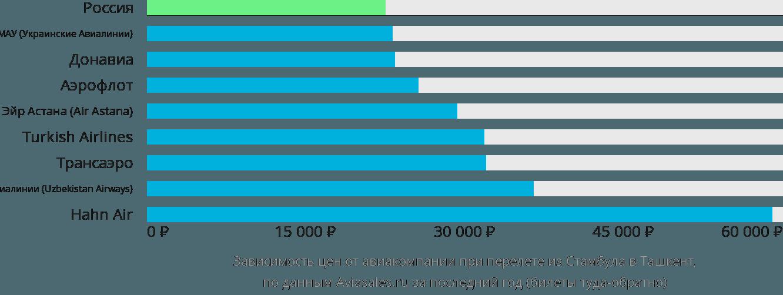Динамика цен в зависимости от авиакомпании, совершающей перелет из Стамбула в Ташкент