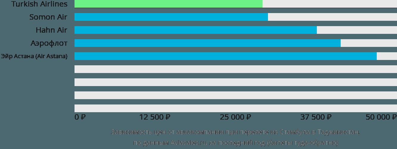 Динамика цен в зависимости от авиакомпании, совершающей перелёт из Стамбула в Таджикистан